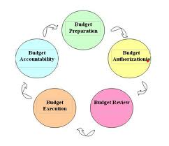 and Budgeting Process